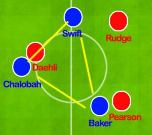 Chelsea's Fluid Midfield